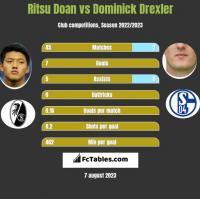Ritsu Doan vs Dominick Drexler h2h player stats