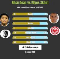 Ritsu Doan vs Ellyes Skhiri h2h player stats