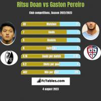 Ritsu Doan vs Gaston Pereiro h2h player stats