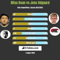 Ritsu Doan vs Jens Odgaard h2h player stats