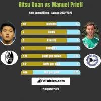 Ritsu Doan vs Manuel Prietl h2h player stats