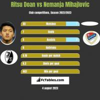 Ritsu Doan vs Nemanja Mihajlovic h2h player stats
