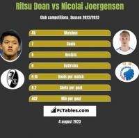 Ritsu Doan vs Nicolai Joergensen h2h player stats