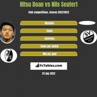 Ritsu Doan vs Nils Seufert h2h player stats