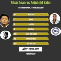 Ritsu Doan vs Reinhold Yabo h2h player stats