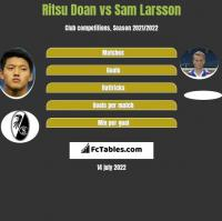 Ritsu Doan vs Sam Larsson h2h player stats