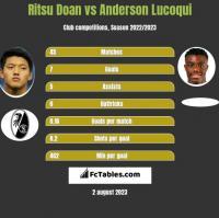 Ritsu Doan vs Anderson Lucoqui h2h player stats