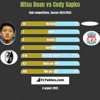 Ritsu Doan vs Cody Gapko h2h player stats