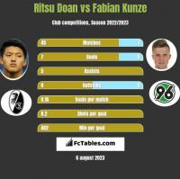 Ritsu Doan vs Fabian Kunze h2h player stats