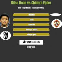 Ritsu Doan vs Chidera Ejuke h2h player stats