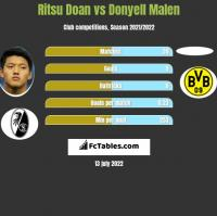 Ritsu Doan vs Donyell Malen h2h player stats