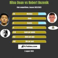 Ritsu Doan vs Robert Bozenik h2h player stats