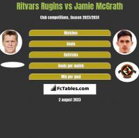 Ritvars Rugins vs Jamie McGrath h2h player stats