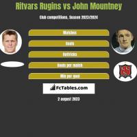 Ritvars Rugins vs John Mountney h2h player stats