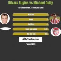 Ritvars Rugins vs Michael Duffy h2h player stats
