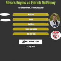 Ritvars Rugins vs Patrick McEleney h2h player stats