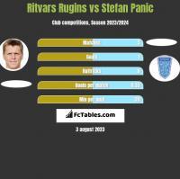 Ritvars Rugins vs Stefan Panic h2h player stats