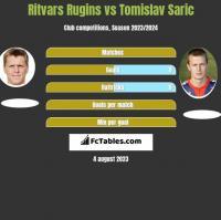 Ritvars Rugins vs Tomislav Saric h2h player stats
