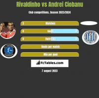 Rivaldinho vs Andrei Ciobanu h2h player stats