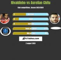 Rivaldinho vs Aurelian Chitu h2h player stats