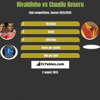 Rivaldinho vs Claudiu Keseru h2h player stats
