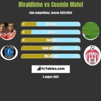 Rivaldinho vs Cosmin Matei h2h player stats