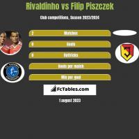 Rivaldinho vs Filip Piszczek h2h player stats