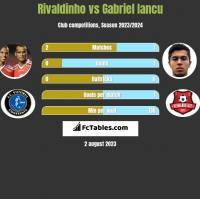 Rivaldinho vs Gabriel Iancu h2h player stats