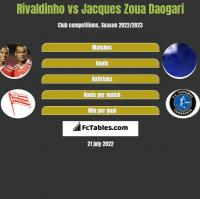 Rivaldinho vs Jacques Zoua Daogari h2h player stats