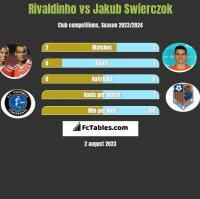 Rivaldinho vs Jakub Swierczok h2h player stats