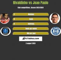 Rivaldinho vs Joao Paulo h2h player stats