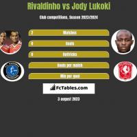 Rivaldinho vs Jody Lukoki h2h player stats