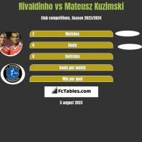 Rivaldinho vs Mateusz Kuzimski h2h player stats