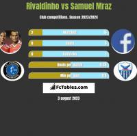 Rivaldinho vs Samuel Mraz h2h player stats