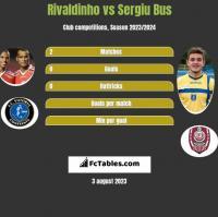Rivaldinho vs Sergiu Bus h2h player stats