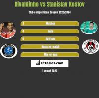 Rivaldinho vs Stanislav Kostov h2h player stats
