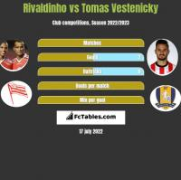 Rivaldinho vs Tomas Vestenicky h2h player stats