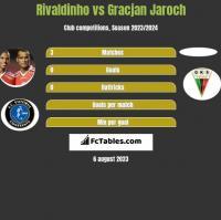 Rivaldinho vs Gracjan Jaroch h2h player stats