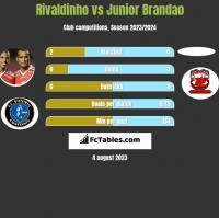 Rivaldinho vs Junior Brandao h2h player stats