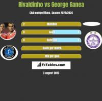 Rivaldinho vs George Ganea h2h player stats