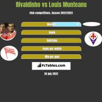Rivaldinho vs Louis Munteanu h2h player stats