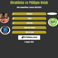 Rivaldinho vs Philippe Nsiah h2h player stats