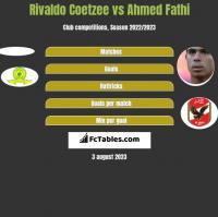 Rivaldo Coetzee vs Ahmed Fathi h2h player stats