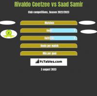Rivaldo Coetzee vs Saad Samir h2h player stats