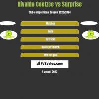 Rivaldo Coetzee vs Surprise h2h player stats