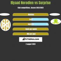 Riyaad Norodien vs Surprise h2h player stats