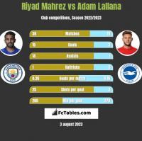 Riyad Mahrez vs Adam Lallana h2h player stats