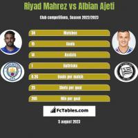 Riyad Mahrez vs Albian Ajeti h2h player stats