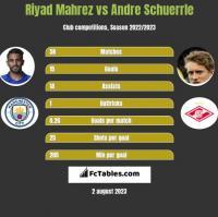 Riyad Mahrez vs Andre Schuerrle h2h player stats