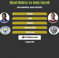 Riyad Mahrez vs Andy Carroll h2h player stats